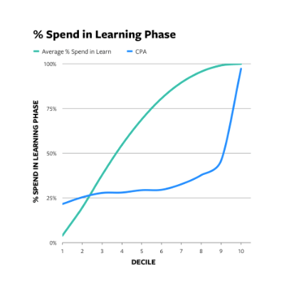 Instagram and Facebook Ads - graph on spend